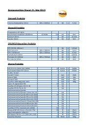Restpostenliste (Stand: 21. Mai 2012) - Tilag AG