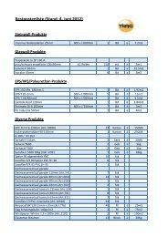 Restpostenliste (Stand: 4. Juni 2012) - Tilag AG