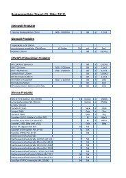 Restpostenliste (Stand: 05. März 2012) - Tilag AG