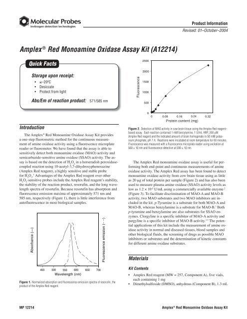 Amplex Red Monoamine Oxidase Assay Kit Molecular Probes