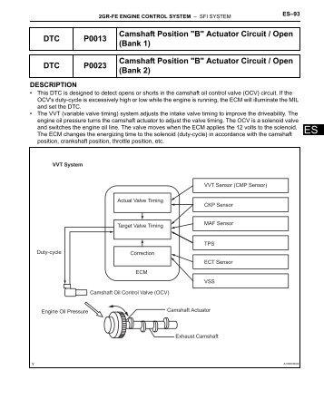 b camshaft position - actuator circuit (bank 1)