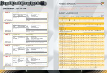 Camshaft Application Chart Performance Camshafts Engine Pro on Zf Transmission 6hp