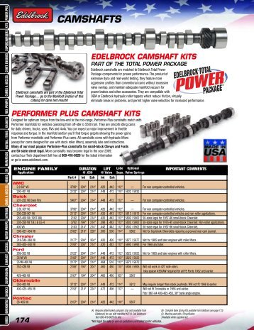 CAMSHAFTS - Performance V8