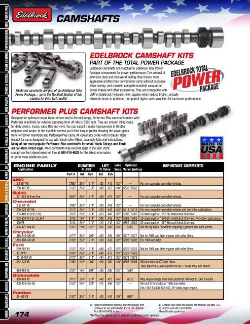 Edelbrock 7102 Performer RPM Series Camshaft Kit for Chevy 283-400 V8