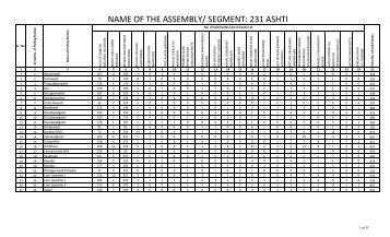 NAME OF THE ASSEMBLY/ SEGMENT: 231 ASHTI