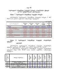 Tavi III saqarTvelos saxelmwifo biujetis xarjebi, arafinansuri aqtivebi ...