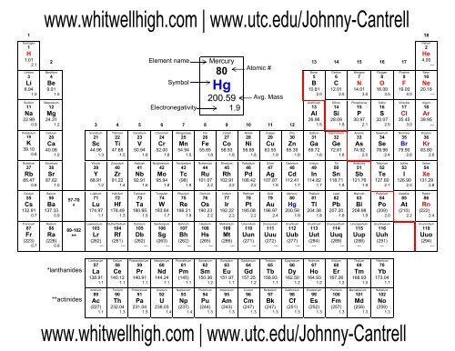 photo relating to Printable Periodic Tables called Printable Periodic Desk Sheet - Whitwell Higher Faculty