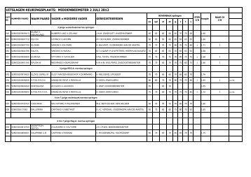 uitslagen keuringsplaats: middenbeemster 2 juli 2012 - KWPN