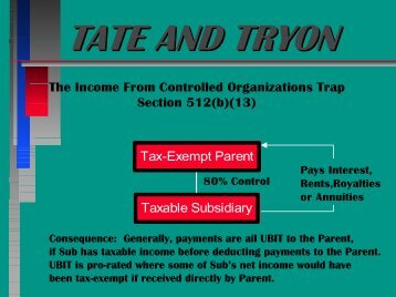 TATE AND TRYON The Income From Controlled ... - Tate & Tryon