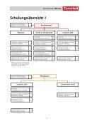 Schulungsprogramm d - Tunstall GmbH - Seite 4