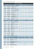 Catalogo de Resinas - Page 4