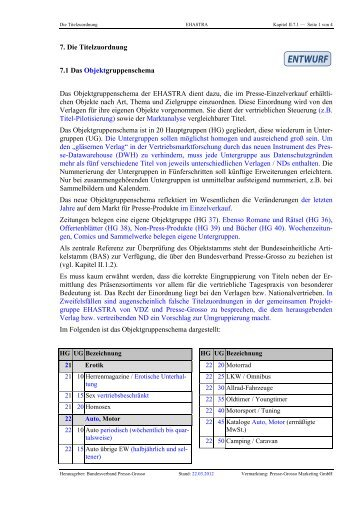 Anlage 2 - Kapitel II 7-1 Objektgruppenschema neu 2012-03-22 - VDZ