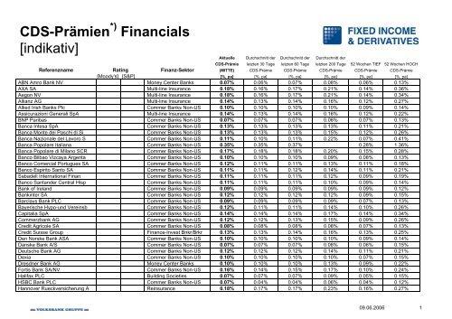 Kopie von CDS 09Juni2006 - Volksbank  AG