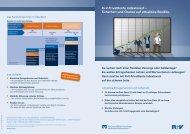 R+V-PrivatRente IndexInvest – Sicherheit und Chance auf attraktive ...