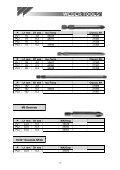Pozidriv - Seite 3