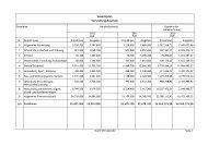 Gesamtplan Verwaltungshaushalt - Wernigerode