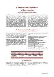4. Bauwesen und Stadtplanung 4.1 Bauverwaltung - Wernigerode