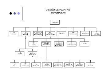 DISEÑO DE PLANTAS I DIAGRAMAS - Web del Profesor