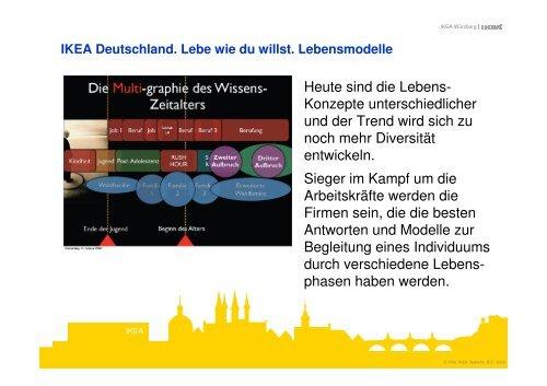 IKEA Deutschland. Lebe wie du willst. Lebensmodelle