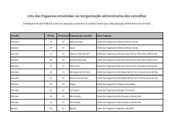 Lista das freguesias envolvidas na reorganização ... - Público