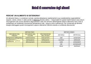 conservazione degli alimenti.pdf - Scuolamediatravagliato.bs.it