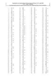 Ergebnisliste der Spezialauktion Moderne Kunst (16M) am 14./15 ...