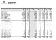 Gesamtfinanzplan Bad Oeynhausen