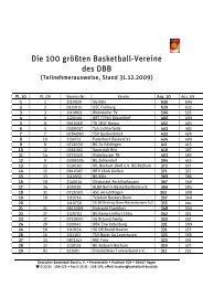 Die 100 größten Basketball-Vereine des DBB - Deutscher ...