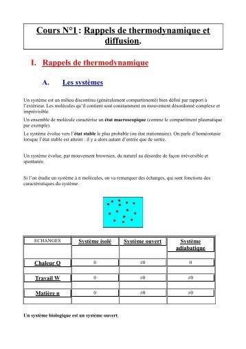 [Cours N°1] Rappels de thermodynamique et diffusion