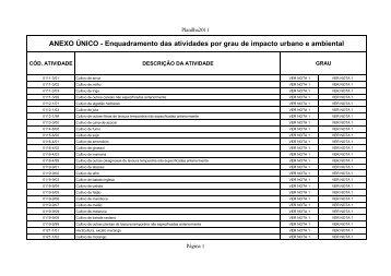 Confira tabela do CNAE - Prefeitura de Vila Velha