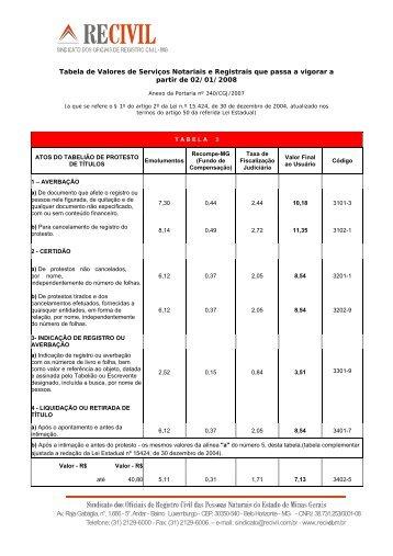 tabela 3 - Recivil