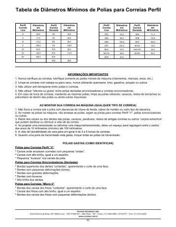 Tabela de Diâmetros Mínimos de Polias para Correias Perfil