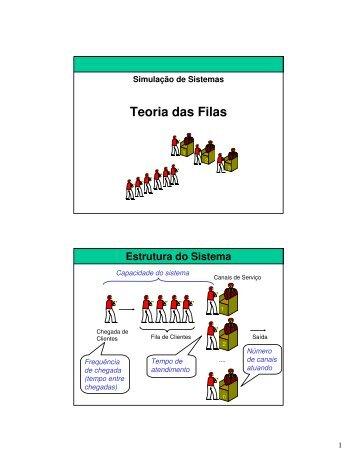 Teoria das Filas - Simulação