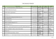 Lista instytucji w rejestrze - Wojewódzki Urząd Pracy w Rzeszowie