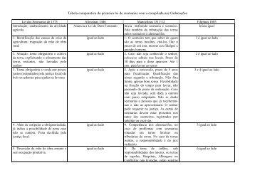 Tabela comparativa da primeira lei de sesmarias com a compilada ...