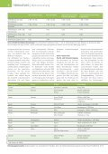 TIERHALTUNG - Holzwolle - Page 2