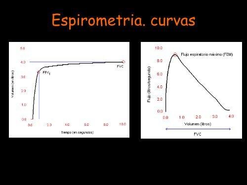 indice de tiffeneau espirometria