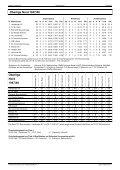 1947 bis 1963 Oberliga Nord - DSFS - Seite 3