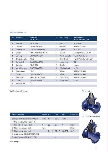 Absperrschieber aus duktilem Gusseisen - Düker GmbH & Co KGaA