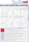 équilibreuses horizontales à mesure de force ... - cemb hofmann - Page 5