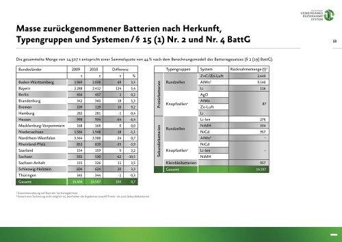 Jahresbericht 2010 -  GRS-Batterien