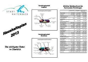 Haushalt 2013 im Überblick - Stadt Haiterbach