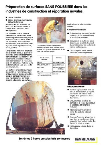 Nettoyage de bateaux - Hammelmann