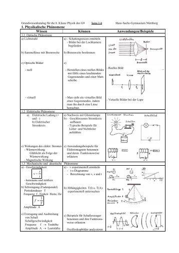 Grundwissenkatalog für die 8. Klasse Physik des - Hans-Sachs ...