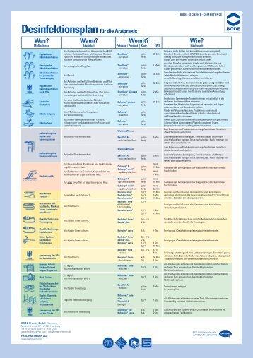 Desinfektionsplan für die Arztpraxis - Noweda