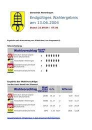 Kommunalwahl 2004 Hemmingen - Gemeinde Hemmingen