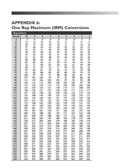 Rep Maximum Conversion Chart
