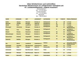 Ergebnisliste 2010 nur jms Schüler m. Lehrkraft