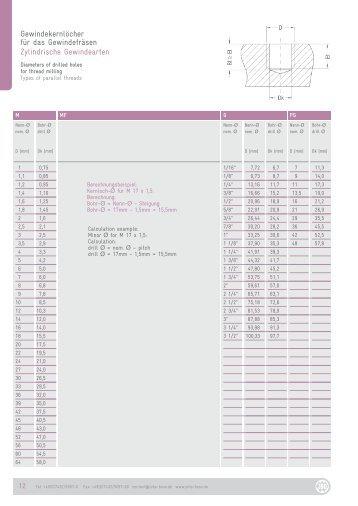 Gewindekernlöcher für das Gewindefräsen Zylindrische Gewindearten