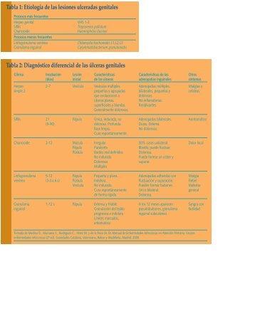 Tabla 7 - El Médico Interactivo